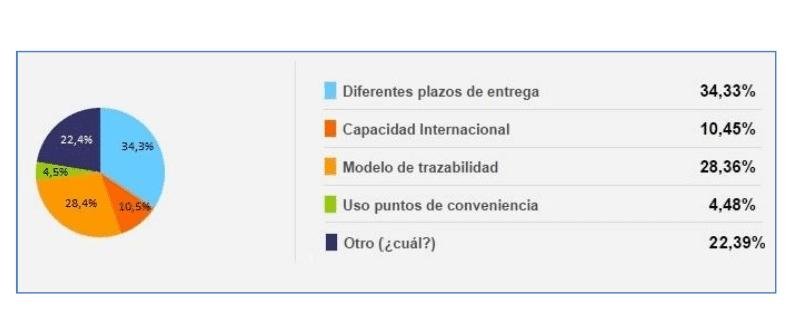 factores seleccionar proveedor logistica
