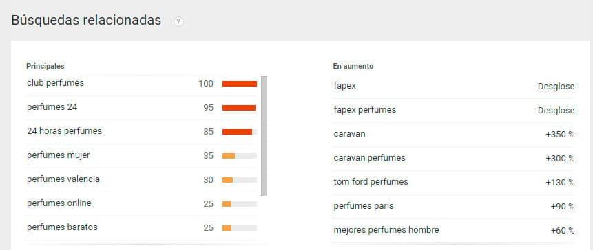 busquedas-relacionadas-Google-Trends