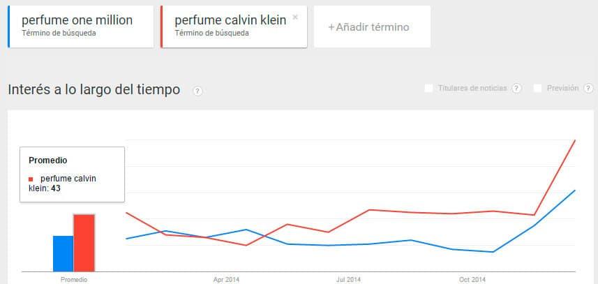 comparar palabras clave google