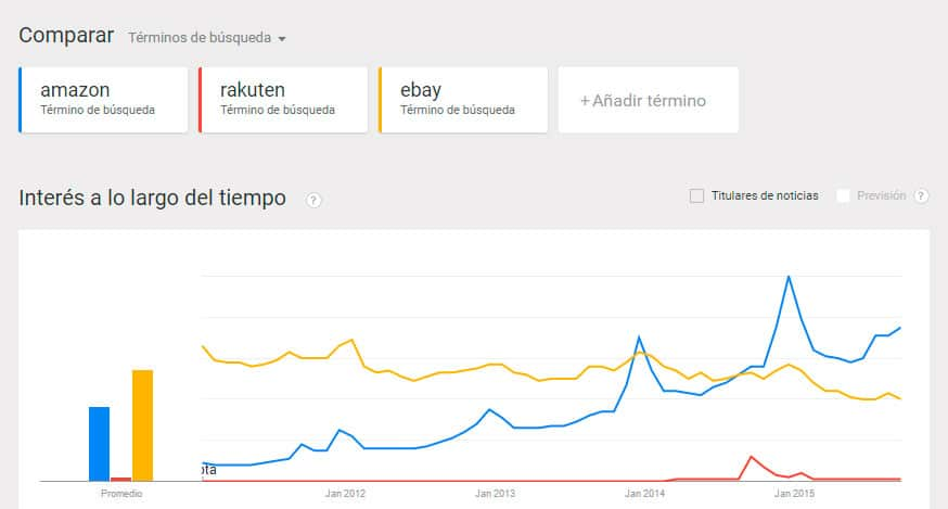 Google Trends Amazon