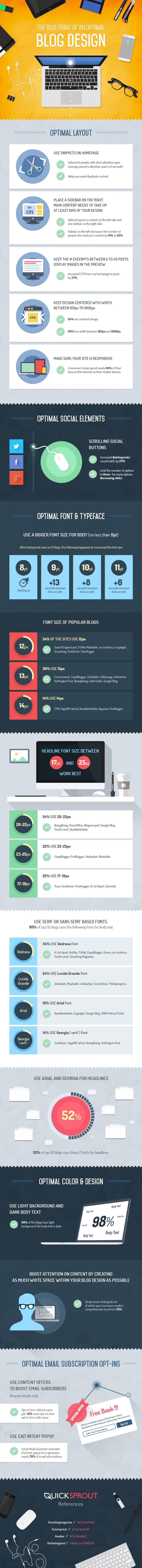Infografía-diseño-de-un-blog