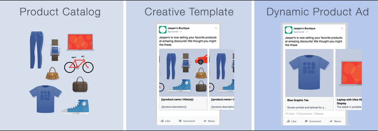 facebook ads products dynamic