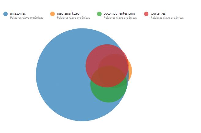 grafico comparador seo webs