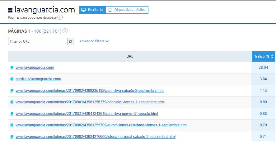 paginas mas vistas de una web SemRush
