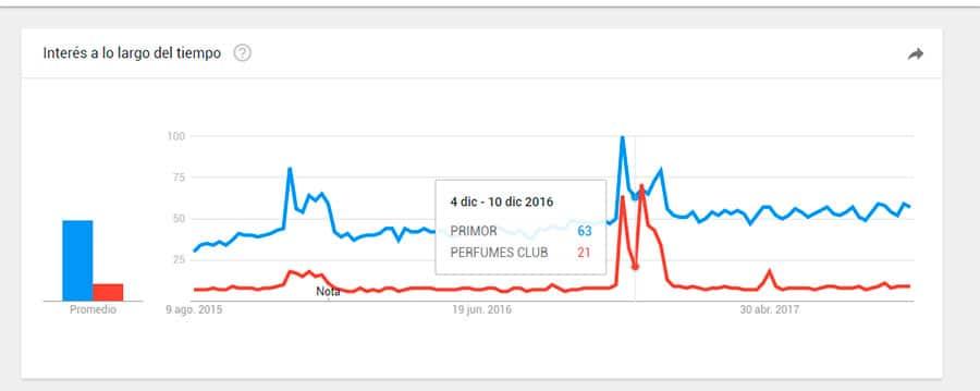 tendencias busqueda venta online