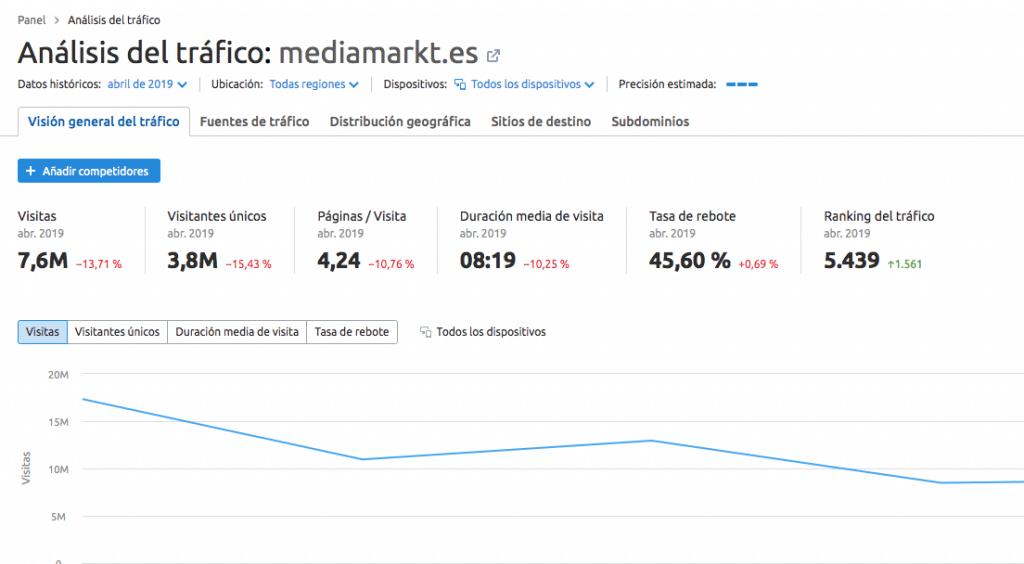 análisis del tráfico - Mediamarkt