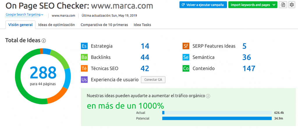 ideas seo semrush