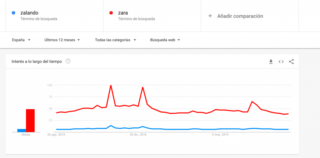 Zalando vs Zara Trends