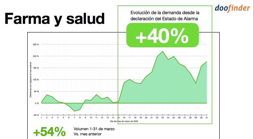 Farmacias España durante el Covid