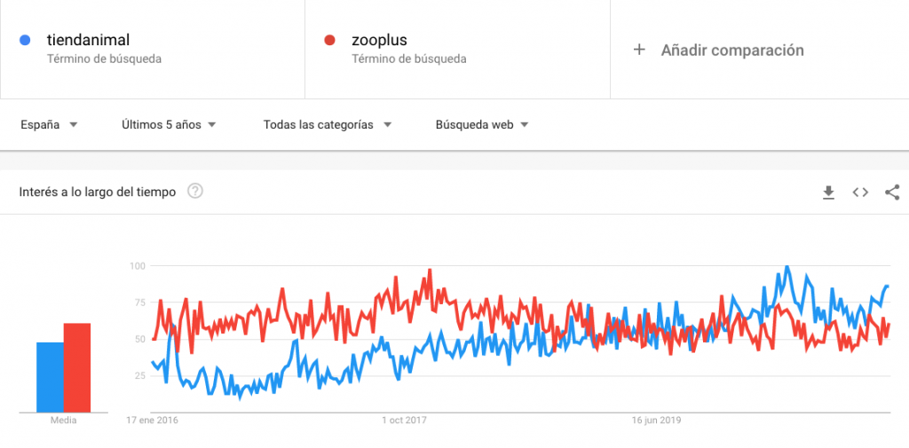 Google Tienda Animal vs Zooplus